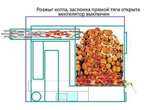 Печь пиролизная на естественной тяге как сделать