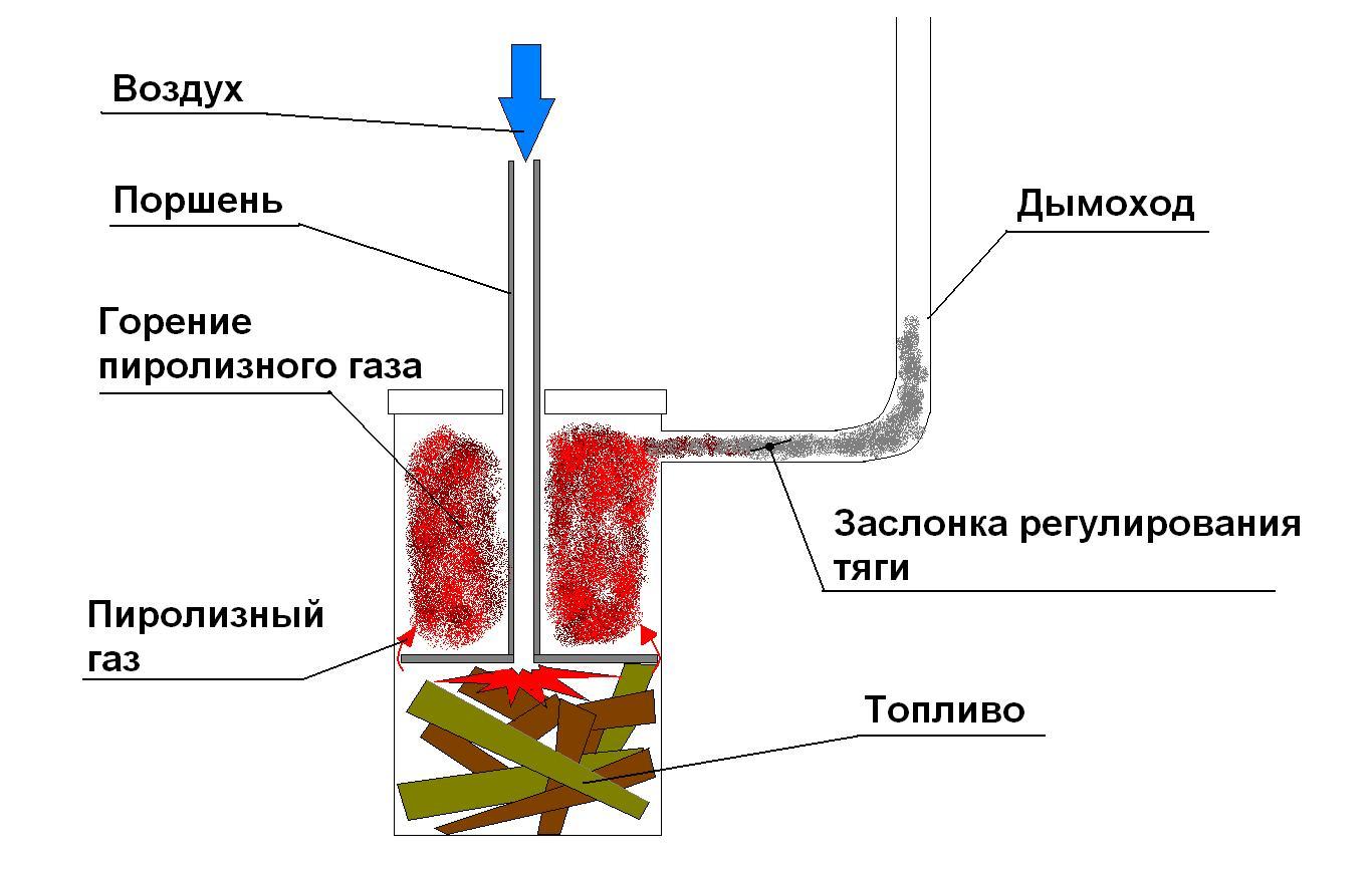 Схема-чертеж самодельного пиролизного котла