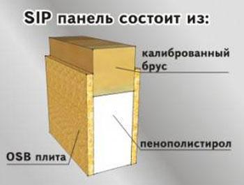 Сип панели mifstroy.ru